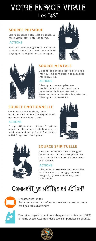 infographie mental et corps
